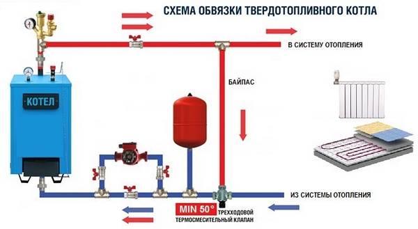 Как правильно сделать обвязку газового котла
