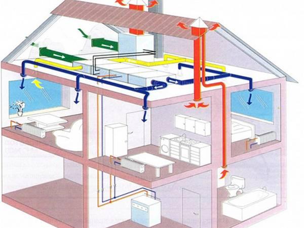 Как сделать вентиляцию в доме своими руками
