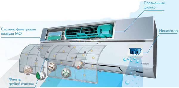 Системы фильтрации воздуха