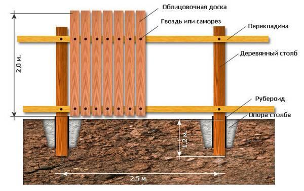 Строим забор из штакетника для палисадника Особенности деревянного и металлического штакетника
