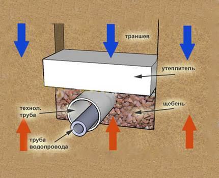 Как утеплить водопроводную трубу своими руками 988
