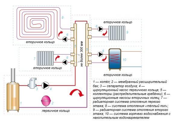как накачать давление в систему отопления системы охранной сигнализации